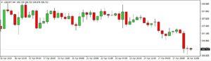 Stamina Expert Advisor Mt4: Trading Robot per Trading Automatico