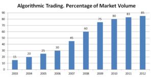 diffusione trading automatico