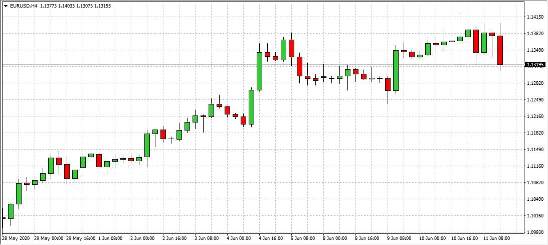 Expert Advisor per Trading Automatico sul Forex
