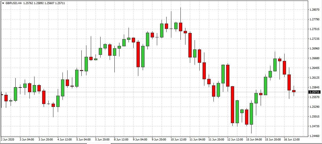 Expert Advisor MT4 per Trading Automatico
