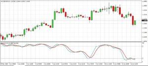 Oscillatore Stocastico nel Trading Forex Automatico