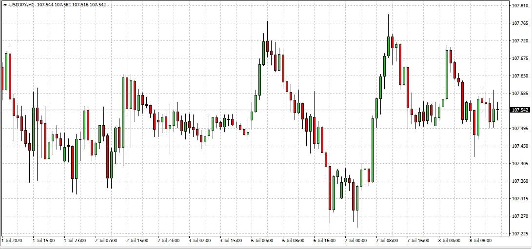 Expert Advisor Mt4 Trading Automatico